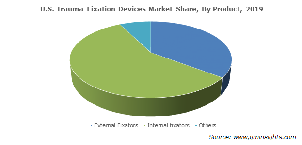 U.S. Trauma Fixation Devices Market By Product
