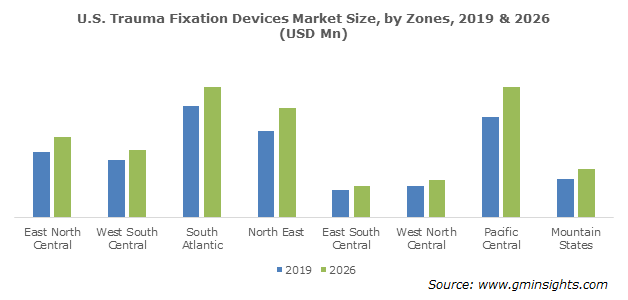 U.S. Trauma Fixation Devices Market by Zones