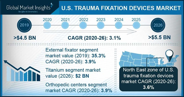 U.S. Trauma Fixation Devices Market