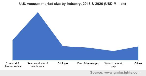 U.S. vacuum market