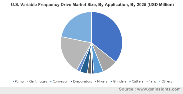 U.S. Variable Frequency Drive Market
