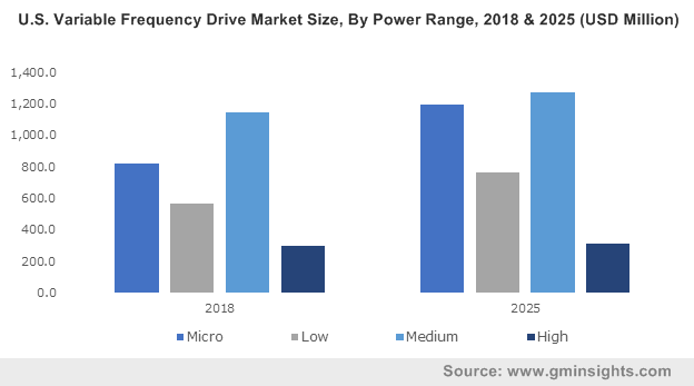 U.S. Variable Frequency Drive Market Size, By Power Range, 2018 & 2025 (USD Million)