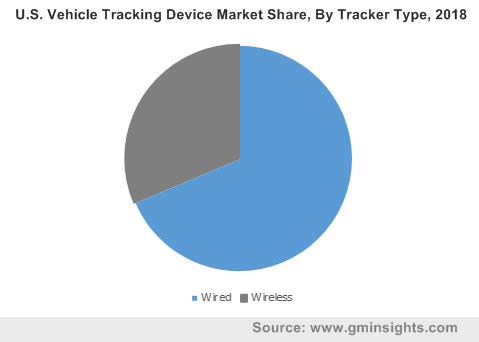 U.S. Vehicle Tracking Device Market By Tracker Type