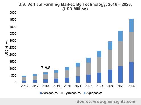 U.S. Vertical Farming Market By Technology