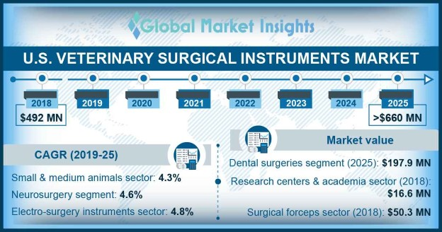 U.S. Veterinary Surgical Instruments Market
