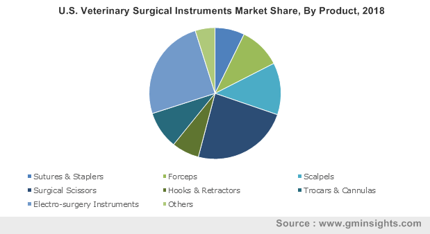U.S. Veterinary Surgical Instruments Market By Product