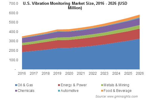 U.S. Vibration Monitoring Market