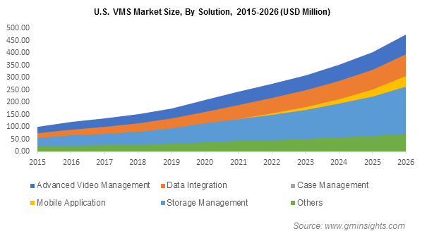 U.S. VMS Market By Solution