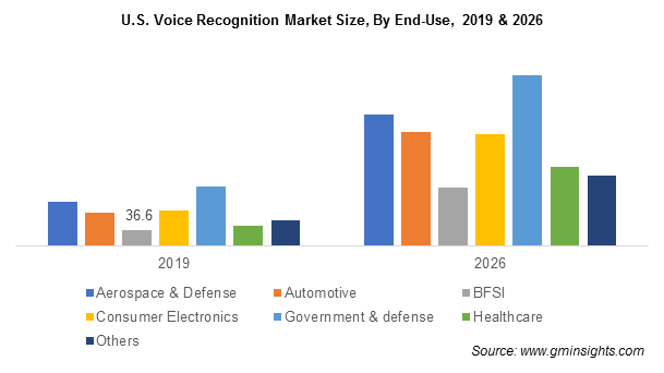 U.S. Voice Recognition Market Size
