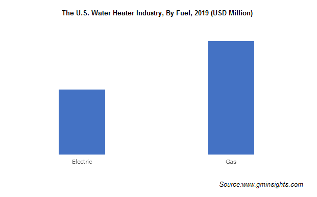 The U.S. Water Heater Industry