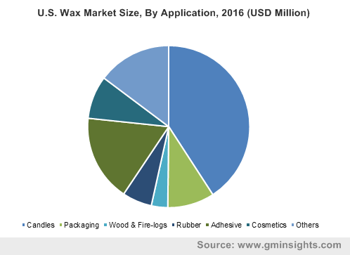 U.S. Wax Market Size, By Application, 2016 (USD Million)