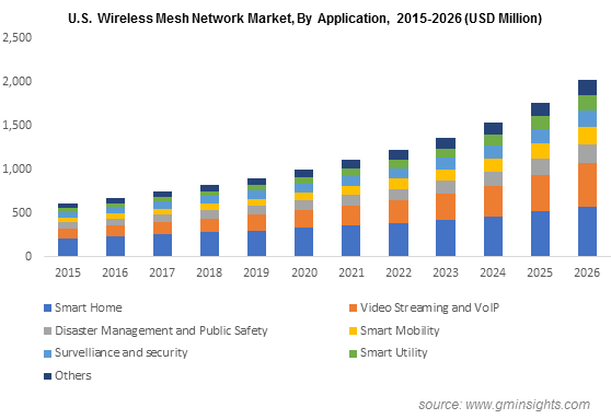 U.S. Wireless Mesh Network Market By Application