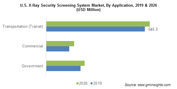 U.S. X-Ray Security Screening System Market