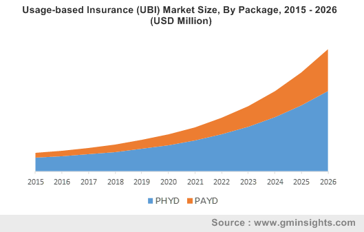 Usage-Based Insurance (UBI) Market