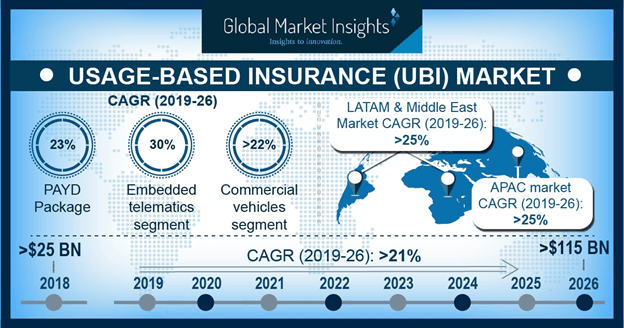 Usage-based Insurance Market Share Industry Size Report 2024