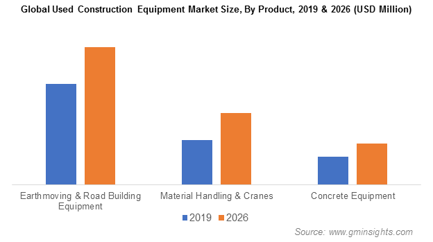 Used Construction Equipment Market Share