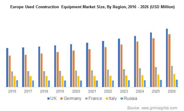 Used Construction Equipment Market Share