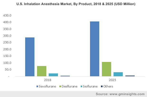 Inhalation Anesthesia Market