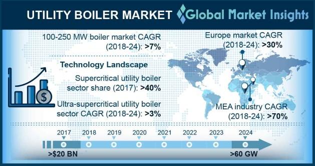 Utility Boiler Market