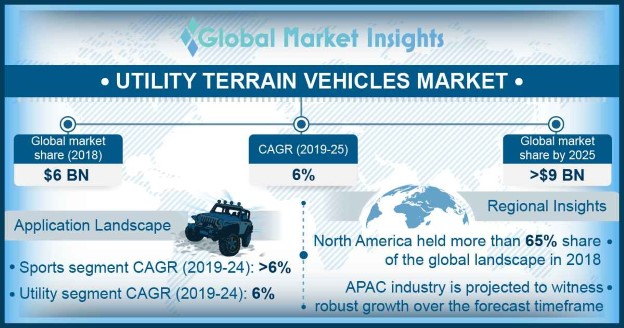 Utility Terrain Vehicles Market