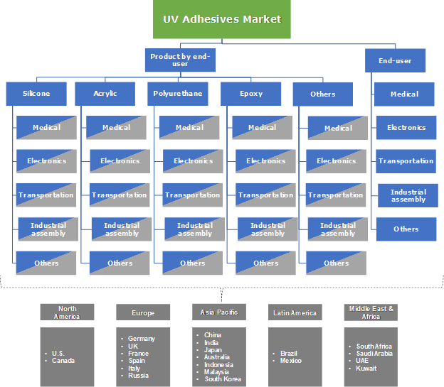 UV Adhesives Market Segmentation