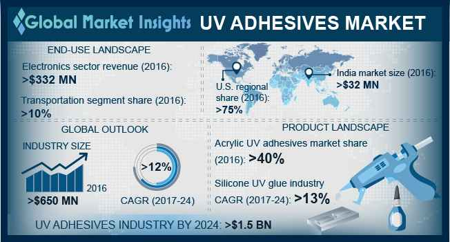 China UV Adhesives Market Size, by End-user, 2013 – 2024 (USD Million)