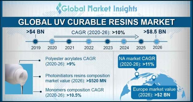 UV Curable Resins Market Statistics