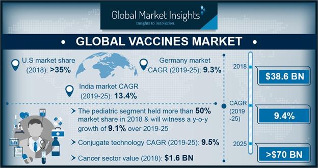 Global Vaccines Market