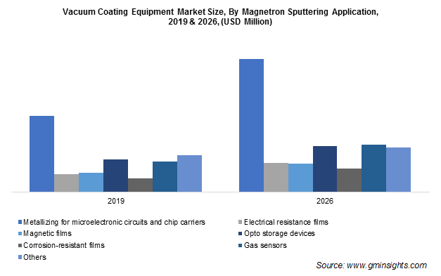 Vacuum Coating Equipment Market