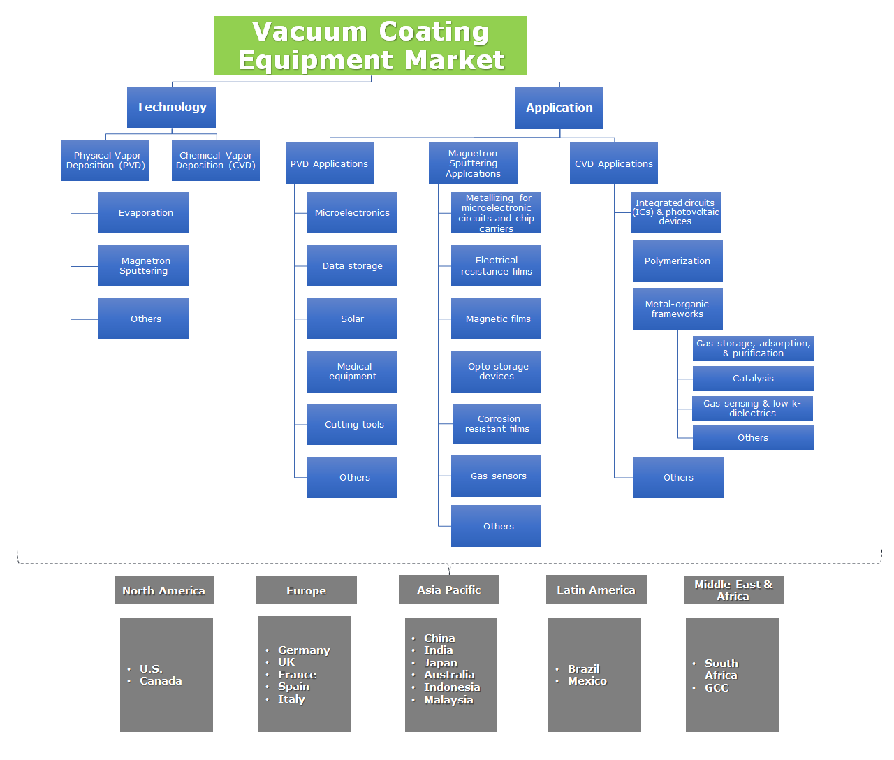Vacuum Coating Equipment Market Segmentation