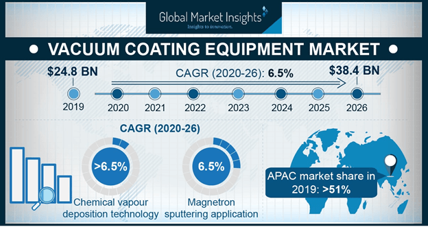 Europe Vacuum Coating Equipment Market, by product, 2013-2024 (USD Million)