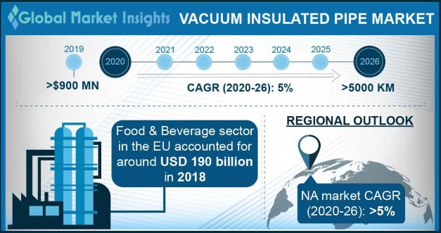 Vacuum Insulated Pipe Market