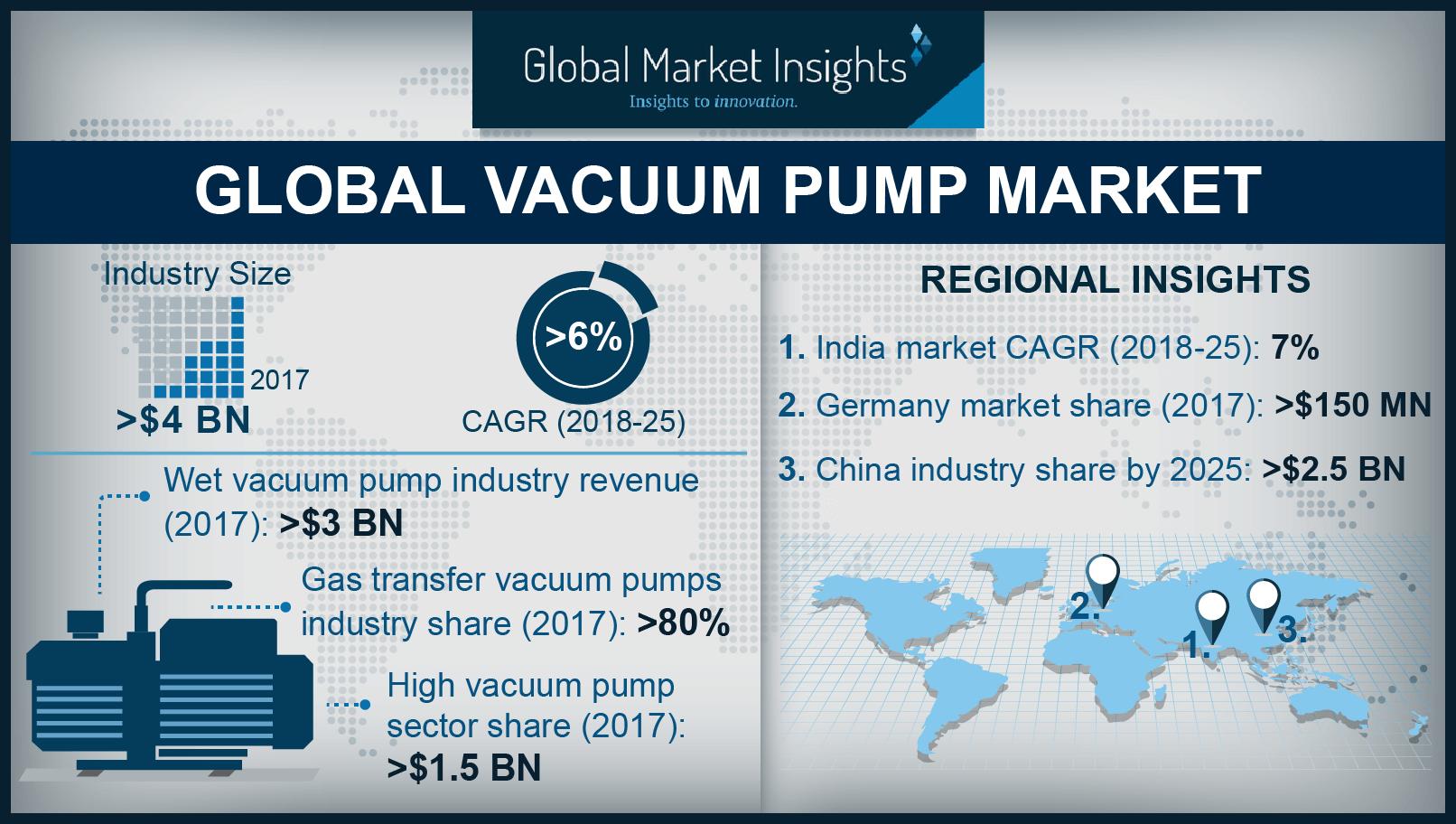 Vacuum pump industry