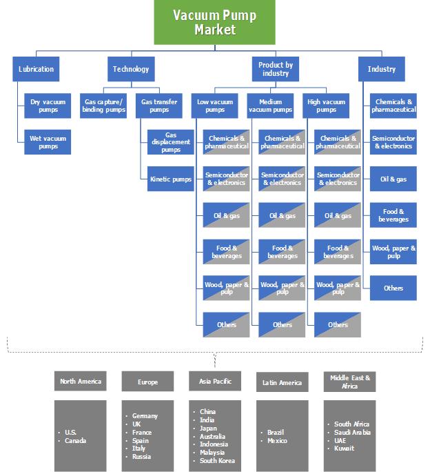 Vacuum Pump Market Segmentation