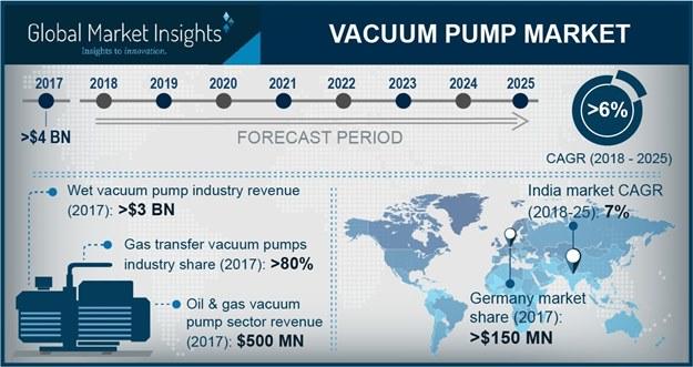 Vacuum Pump Market
