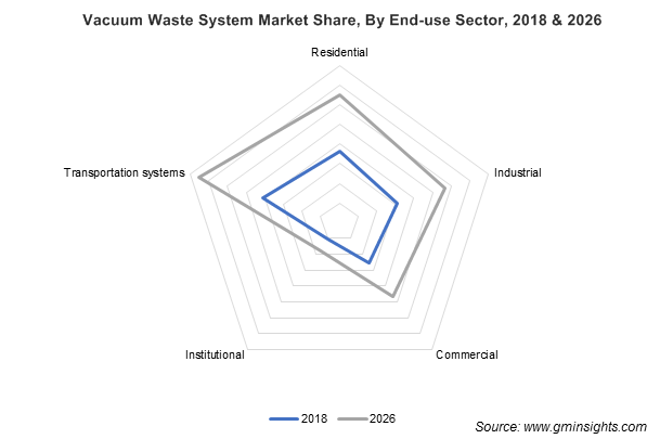 Vacuum Waste System Market By End-use Sector