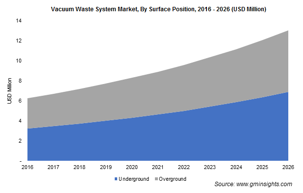 Vacuum Waste System Market By Surface Position