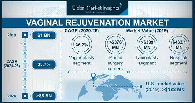 Vaginal Rejuvenation Market