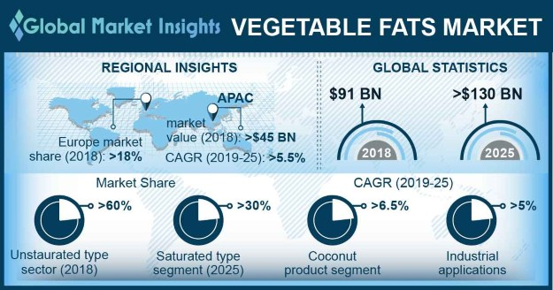 Global Vegetable Fats Market