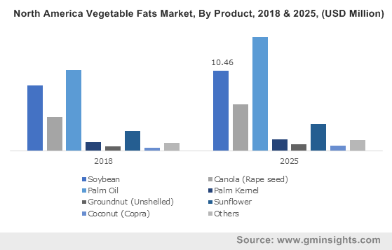 North America Vegetable Fats Market, By Product, 2018 & 2025, (USD Million)