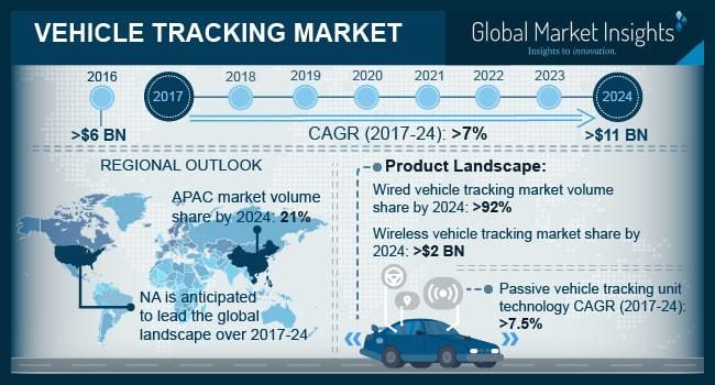 Vehicle Tracking Market