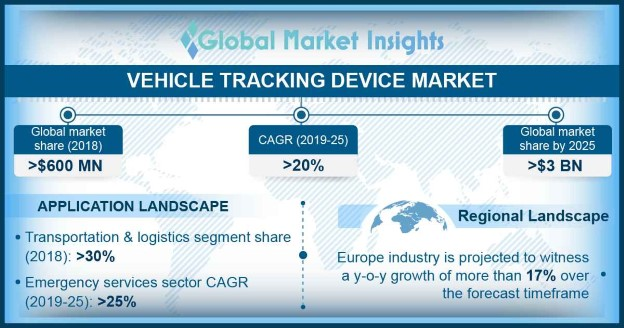 Europe Vehicle Tracking Device Market Size, By Region, 2018 & 2025 (USD Million)