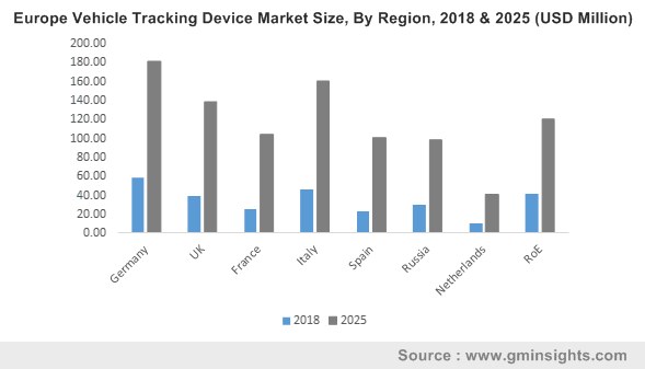 U.S. Vehicle Tracking Market, By Vehicle, 2016 & 2024, (USD Million)