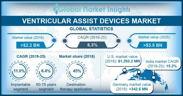 U.S. ventricular assist devices market, By age, 2017 & 2024 (USD Million)