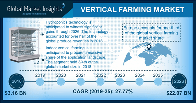 North America Vertical Farming Market Size, By Application, 2013 – 2024 (USD Million)