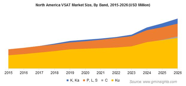 North America VSAT Market