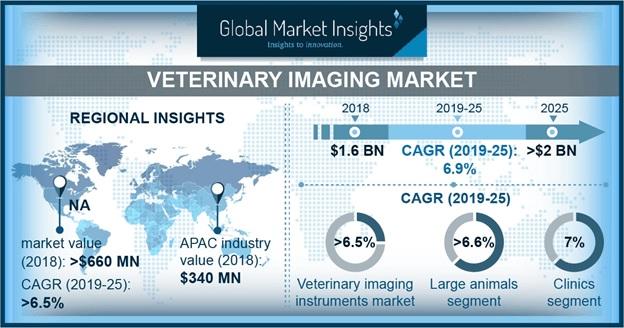 Veterinary Imaging Market