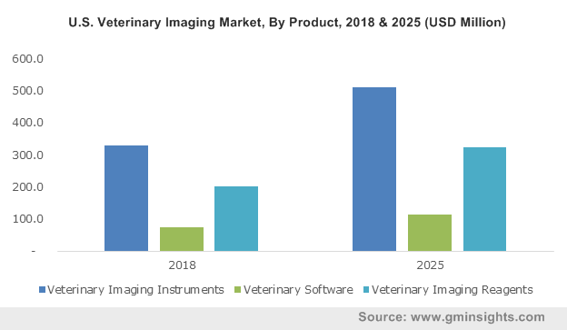 U.S. Veterinary Imaging Market, By Product, 2018 & 2025 (USD Million)