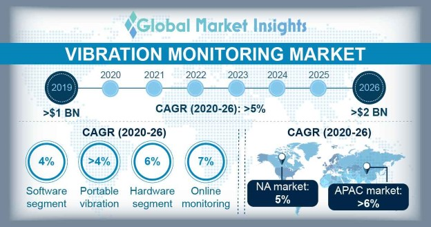 Vibration Monitoring Market
