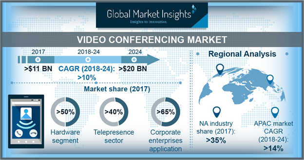 U.S. Video Conferencing Market Revenue, By Component, 2017 & 2024, (USD Million)